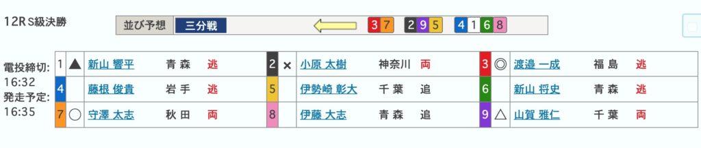 青森競輪開設69周年記念前検日情報トップ選手競輪可愛いバンク2日目買い目3S級決勝
