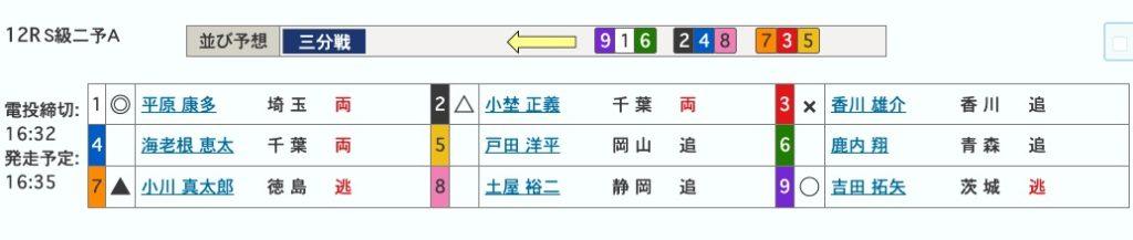 青森競輪開設69周年記念前検日情報トップ選手競輪可愛いバンク2日目買い目1