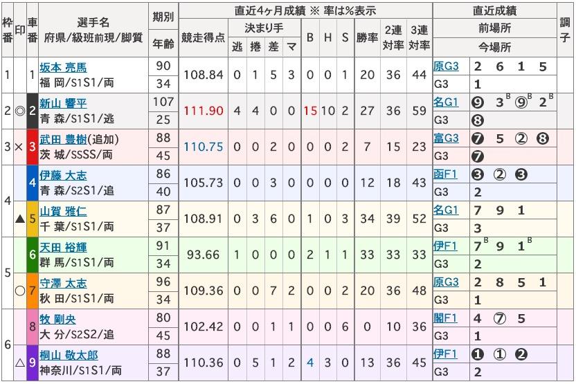 青森競輪開設69周年記念前検日情報トップ選手競輪可愛いバンク2日目買い目2