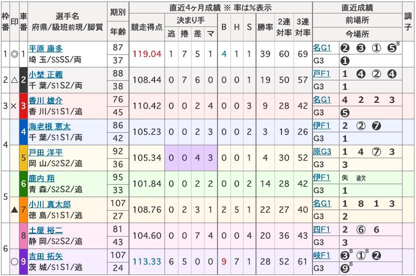 青森競輪開設69周年記念前検日情報トップ選手競輪可愛いバンク2日目買い目4