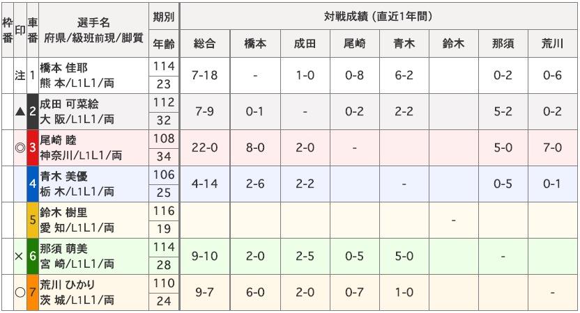 尾崎睦平塚競輪かわいい競輪プレス4