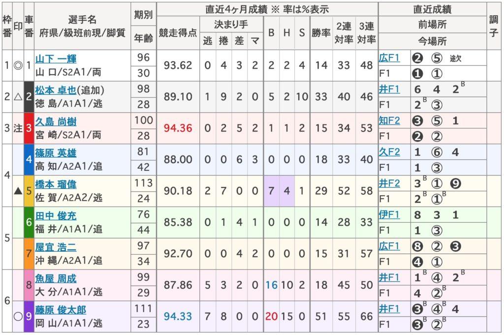 【防府競輪予想】F1スポニチ金杯争奪戦 最終日10R,11R,12R1