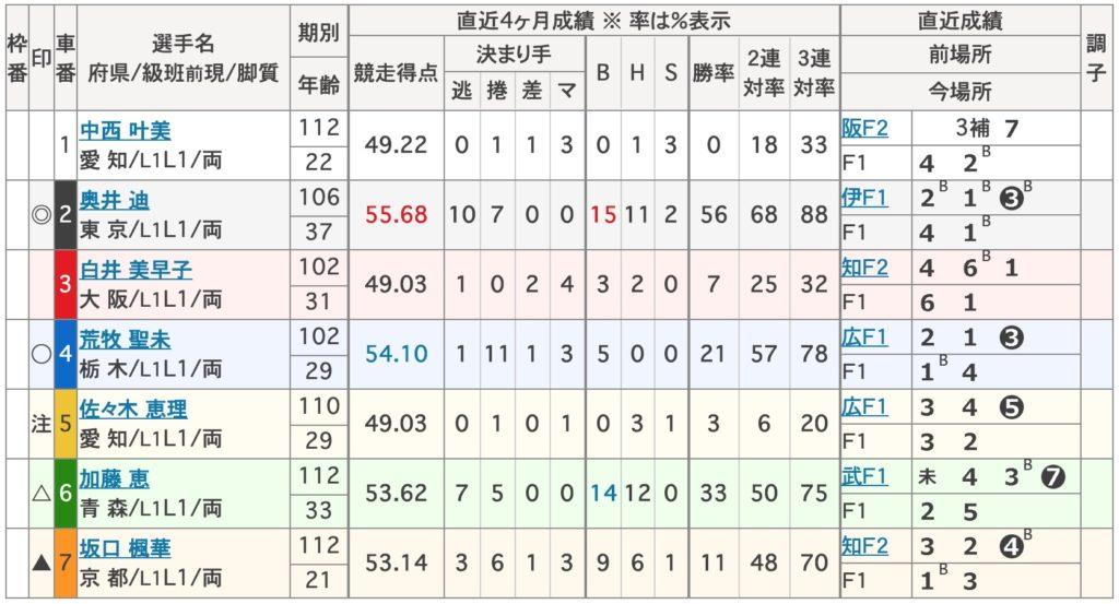 【防府競輪予想】F1スポニチ金杯争奪戦 最終日10R,11R,12R9