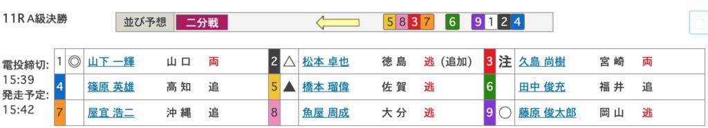 【防府競輪予想】F1スポニチ金杯争奪戦 最終日10R,11R,12R6
