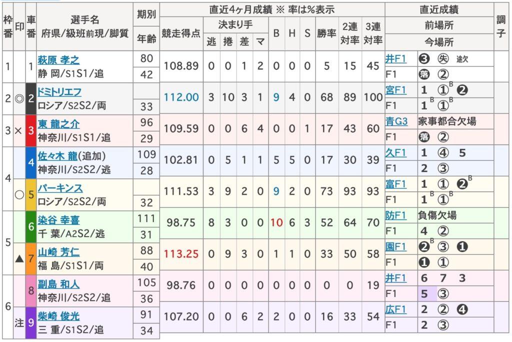 小田原競輪S級決勝ドミトリエフパーキンス決勝競輪プレス6