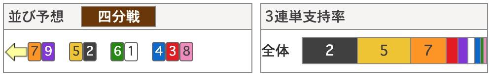 小田原競輪S級決勝ドミトリエフパーキンス決勝競輪プレス7