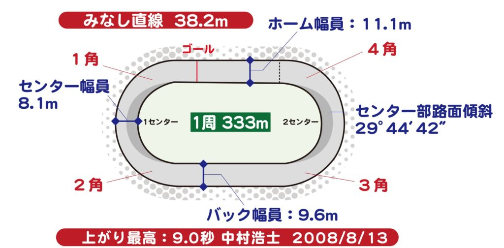 松戸競輪千葉周年70注目選手前検日展望情報1