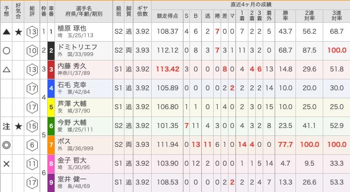 スポーツニッポン新聞社杯争奪戦最終日優勝ボスドミトリイエフ競輪速報競輪プレス11
