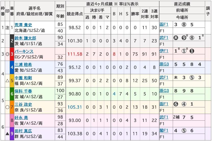 パーキンスオリンピック東京2020プロフィール1富山競輪3