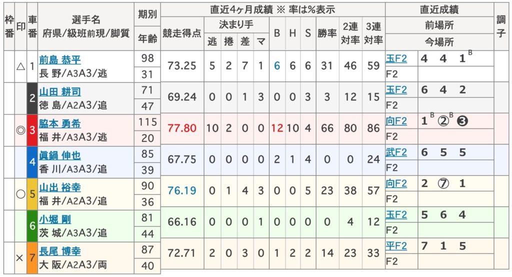 四日市競輪F2脇本勇希2
