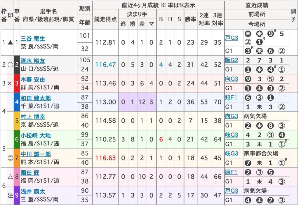 第28回寛仁親王牌・世界選手権記念トーナメント3