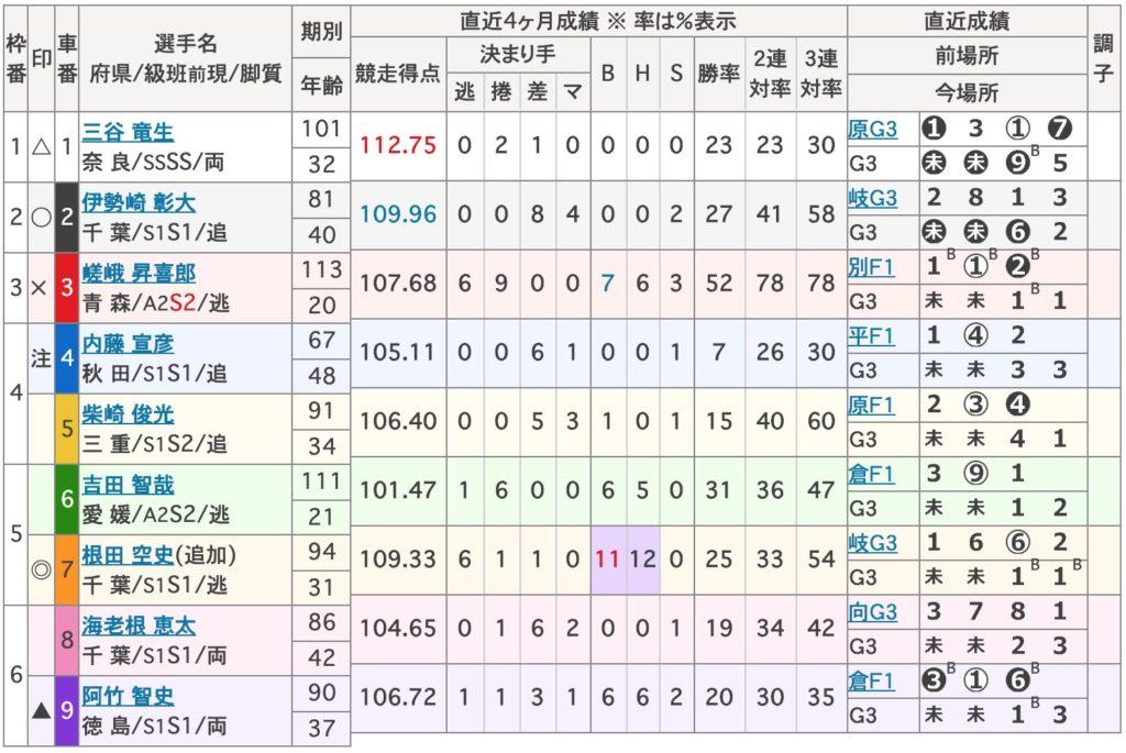 松戸競輪準決勝:滝澤正光杯【Glll】4