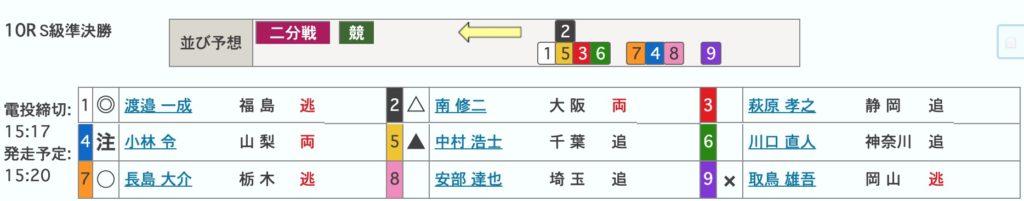 松戸競輪準決勝:滝澤正光杯【Glll】5