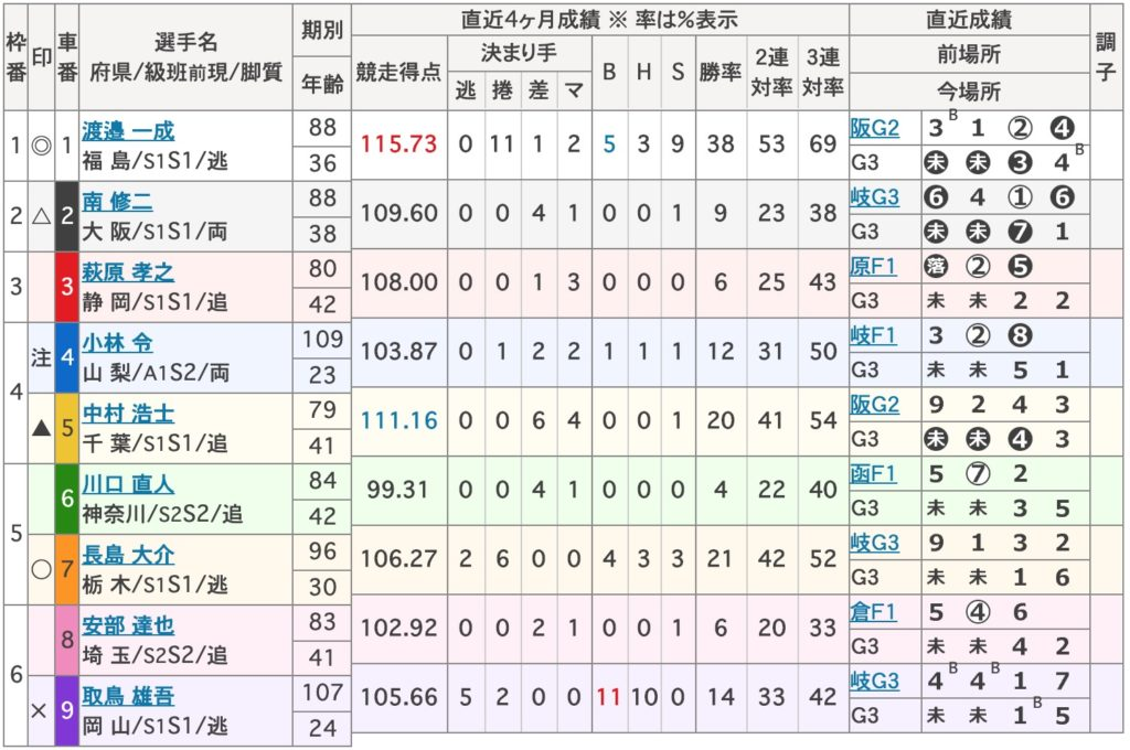松戸競輪準決勝:滝澤正光杯【Glll】9