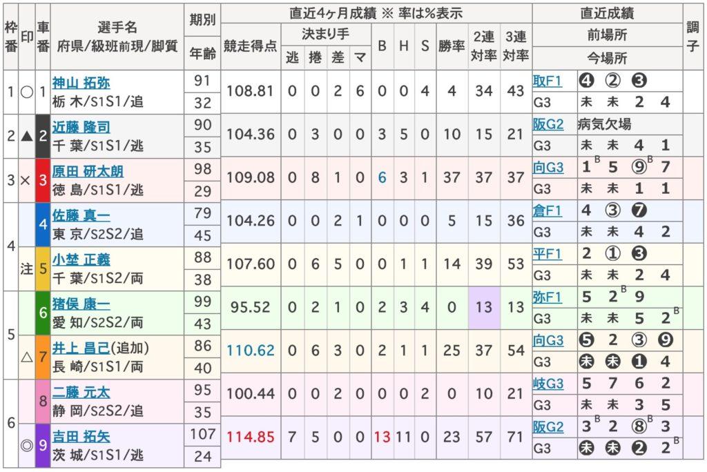 松戸競輪準決勝:滝澤正光杯【Glll】2