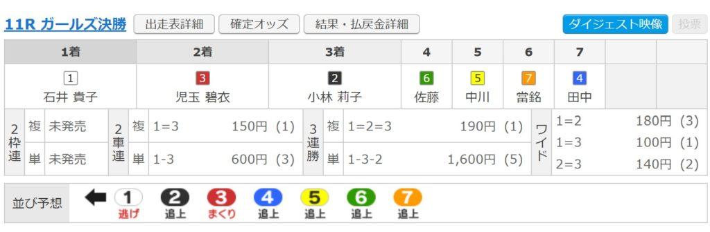 松戸11レースガールズ決勝結果