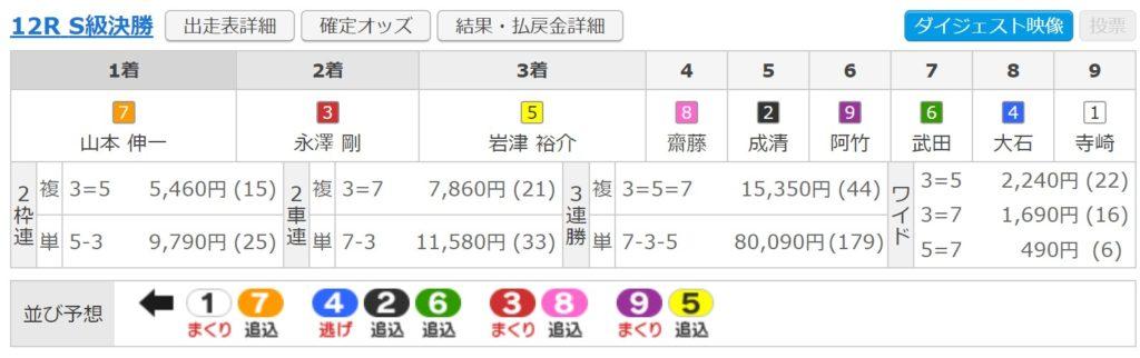 松戸競輪12R